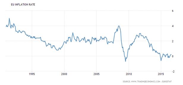 euro-area-inflation-cpi-1